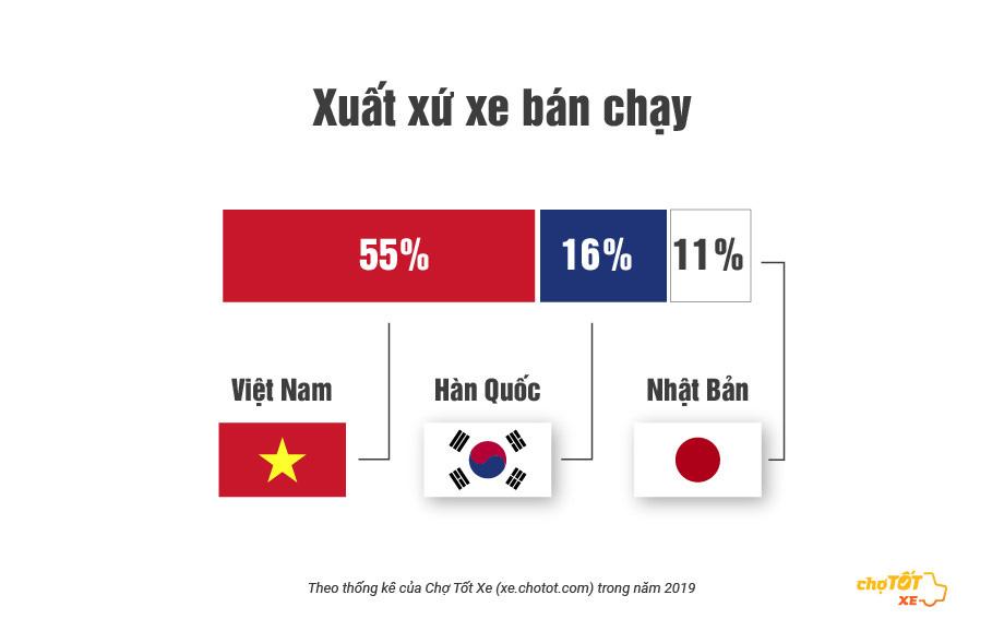 55% người mua xe ô tô cũ chọn xuất xứ Việt Nam - Ảnh 1.
