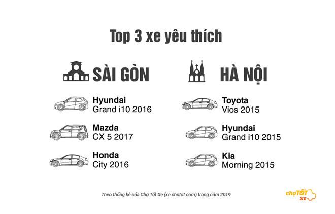 55% người mua xe ô tô cũ chọn xuất xứ Việt Nam - Ảnh 3.