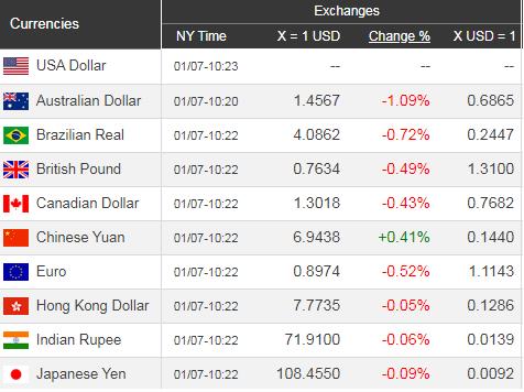 Giá USD hôm nay 8/1: Hồi phục từ đáy sâu  - Ảnh 1.