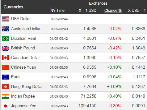 Giá USD hôm nay 10/1: Kinh tế Mỹ hồi phục, USD lên tốt - Ảnh 1.
