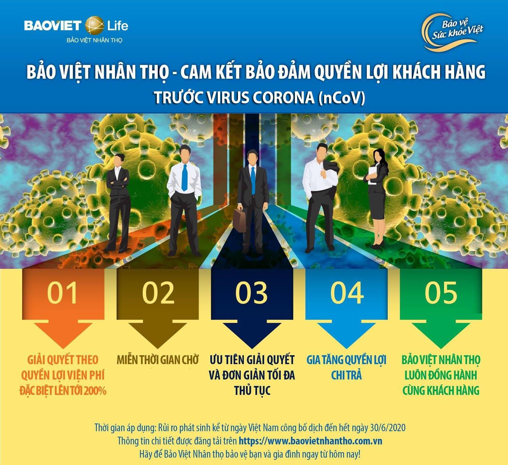 Bảo Việt Nhân thọ áp dụng chính sách đặc biệt cho khách hàng nhiễm virus Corona - Ảnh 1.