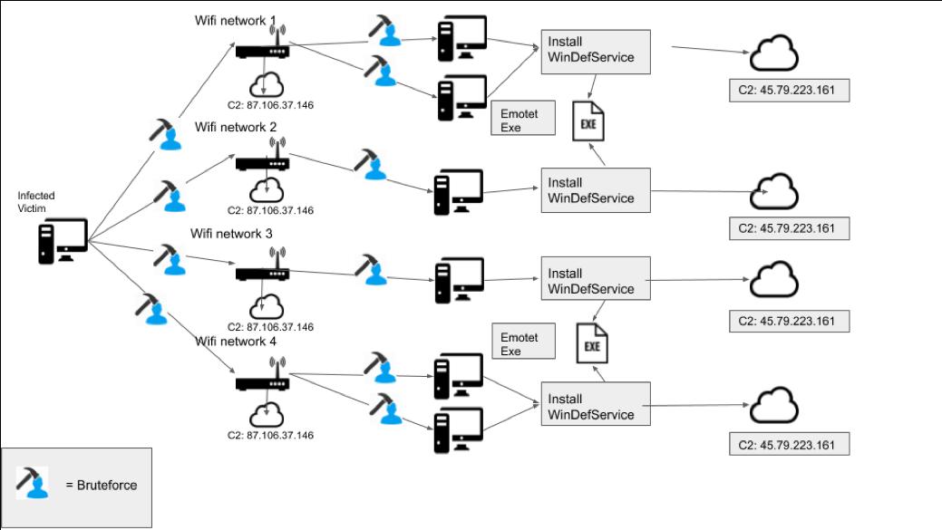 Cảnh báo Malware mới phát tán cực nhanh qua WiFi đang sử dụng - Ảnh 2.