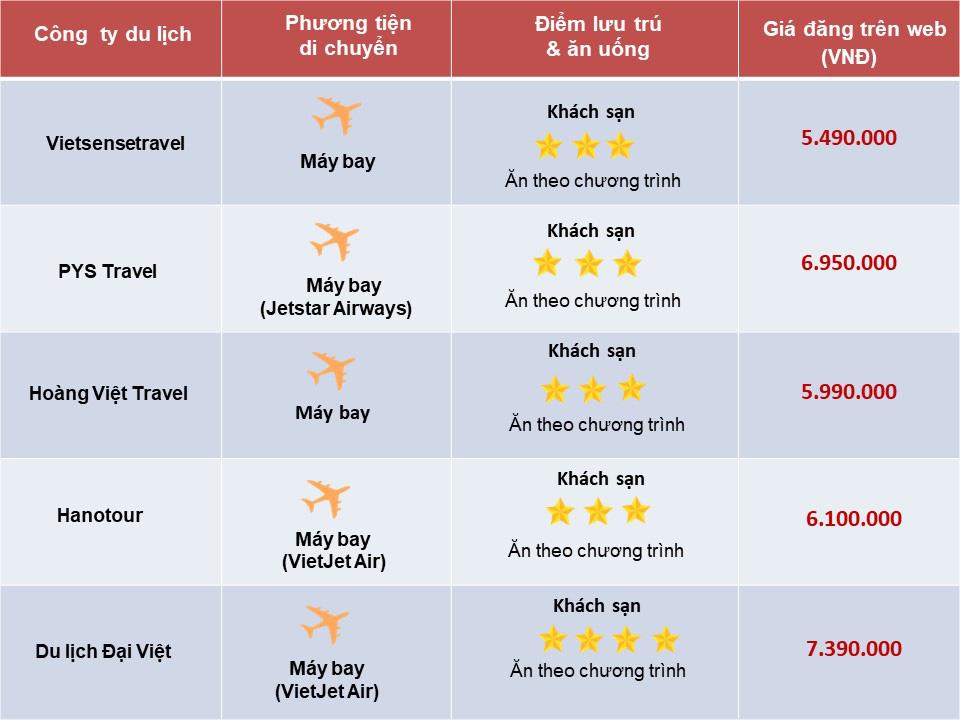 So sánh tour du lịch Hà Nội - Phú Yên - Quy Nhơn 4 ngày 3 đêm: Giá tour chênh lệnh theo chất lượng lưu trú và hãng hàng không tour lựa chọn - Ảnh 2.