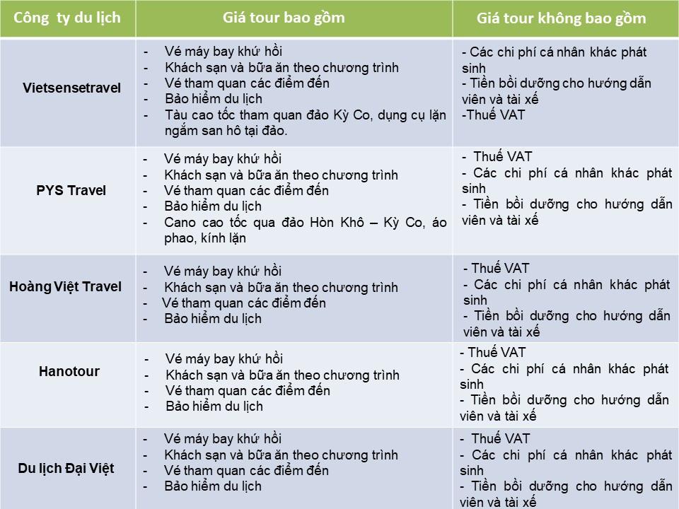 So sánh tour du lịch Hà Nội - Phú Yên - Quy Nhơn 4 ngày 3 đêm: Giá tour chênh lệnh theo chất lượng lưu trú và hãng hàng không tour lựa chọn - Ảnh 4.