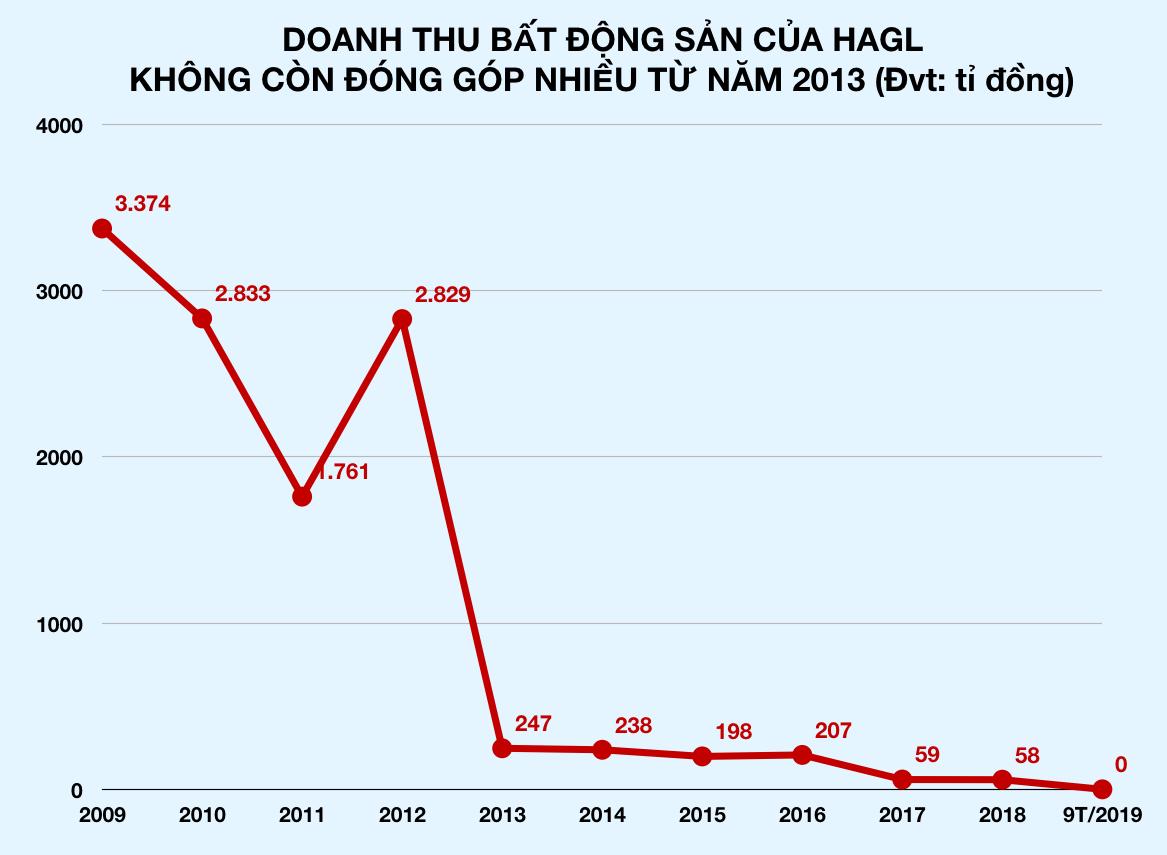 Hoàng Anh Gia Lai hỗ hơn 1.700 tỉ, bầu Đức giải thế tiếp một công ty ở Sài Gòn - Ảnh 2.