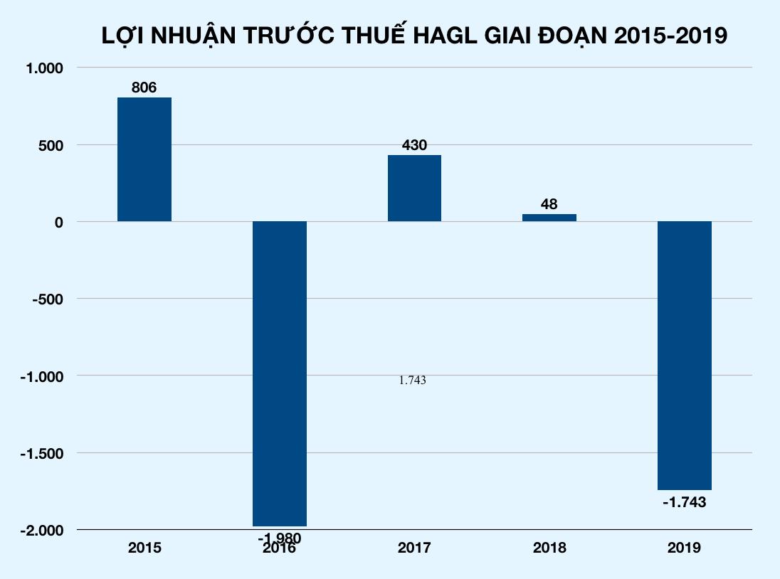Hoàng Anh Gia Lai hỗ hơn 1.700 tỉ, bầu Đức giải thế tiếp một công ty ở Sài Gòn - Ảnh 3.