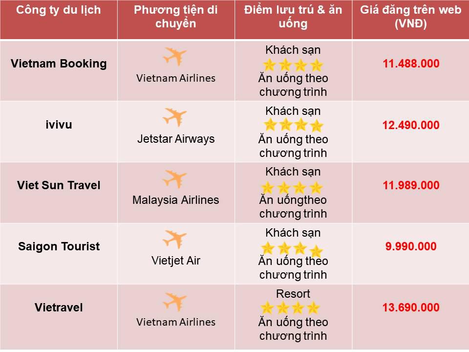 So sánh tour du lịch TP HCM - Bali 4 ngày 3 đêm - Ảnh 3.