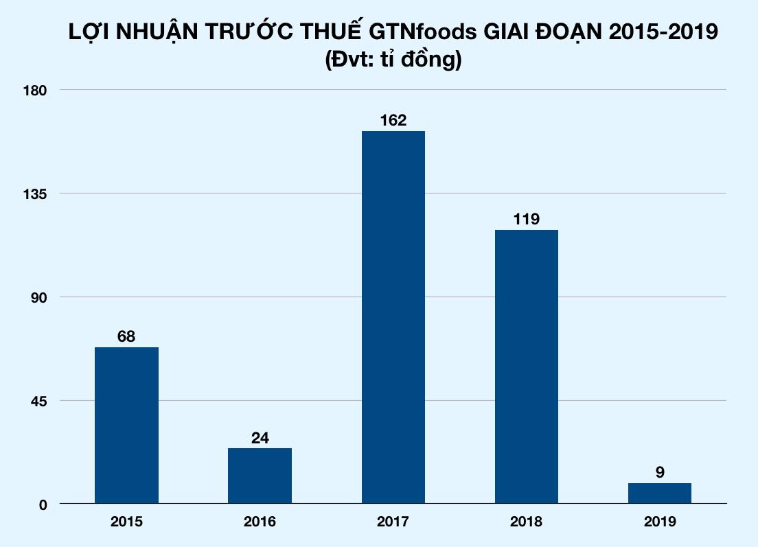 Bà Mai Kiều Liên làm Chủ tịch GTNfoods, khẳng định dùng kinh nghiệm của Vinamilk để phát triển sữa công ty mới - Ảnh 2.