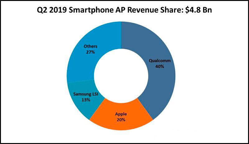 Samsung Galaxy S20 bán ra tại Hàn Quốc sử dụng chip Snapdragon thay vì Exynos - Ảnh 2.