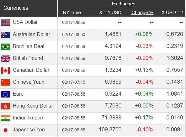 Giá USD hôm nay 18/2: Duy trì sự ổn định  - Ảnh 1.
