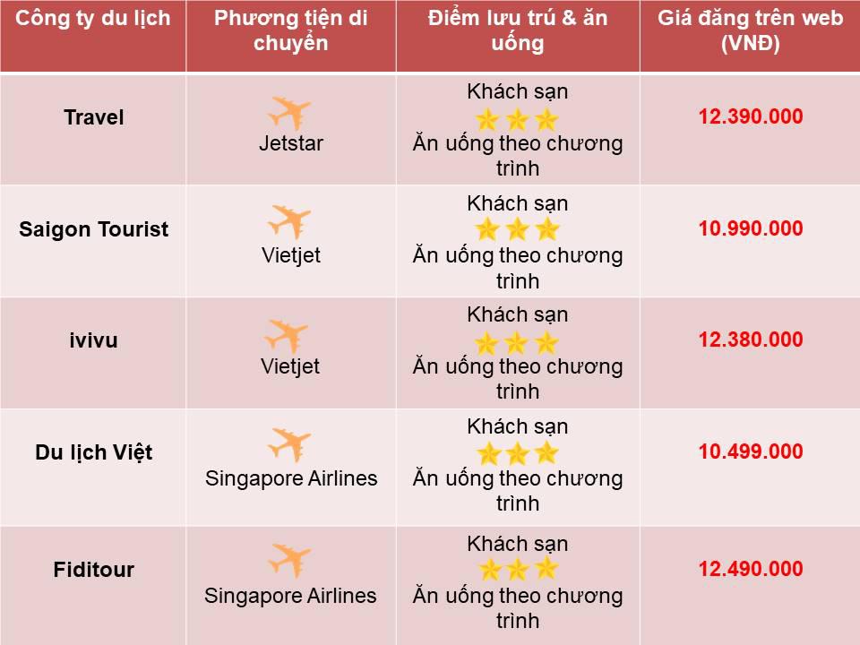 So sánh tour du lịch TP HCM - Singapore 4 ngày 3 đêm - Ảnh 3.