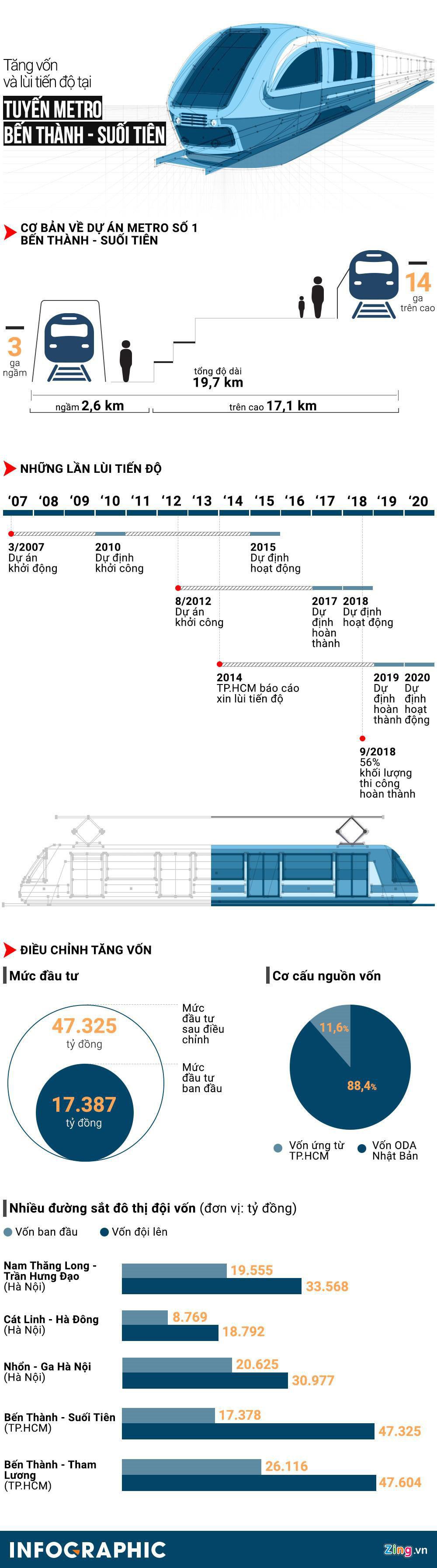 Metro Bến Thành - Suối Tiên thông tuyến, nhiều hạng mục đua nước rút - Ảnh 7.
