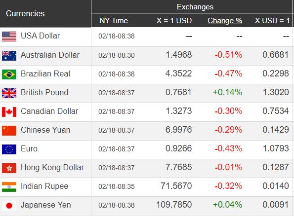 Giá USD hôm nay 19/2: Tiếp tục đà tăng trưởng - Ảnh 1.