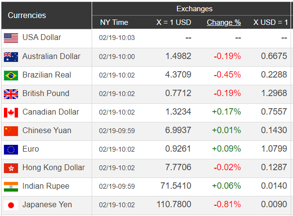 Giá USD hôm nay 20/2: Thuận lợi thị trường, USD vững vàng đi lên   - Ảnh 1.