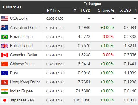 Giá USD hôm nay 3/2: Dịch Corona càng mạnh, USD lại rớt giá  - Ảnh 1.