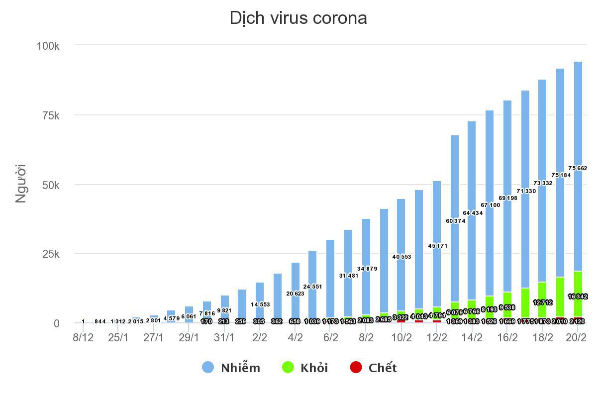Số ca nhiễm virus corona mới ở Hồ Bắc giảm mạnh - Ảnh 2.