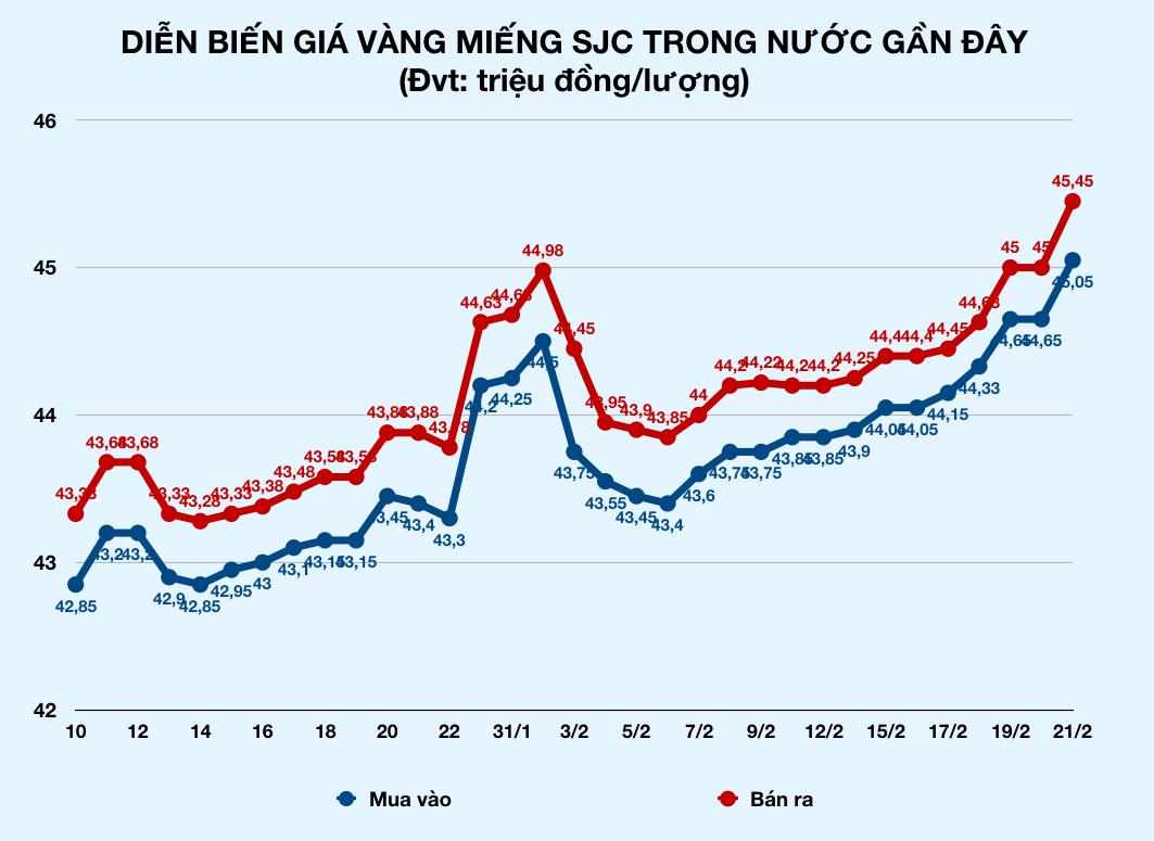 Giá vàng trong nước tăng vọt, chạy đà lên 46 triệu đồng mỗi lượng - Ảnh 2.