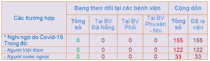 Đà Nẵng không còn ca nghi nhiễm Covid-19 - Ảnh 1.