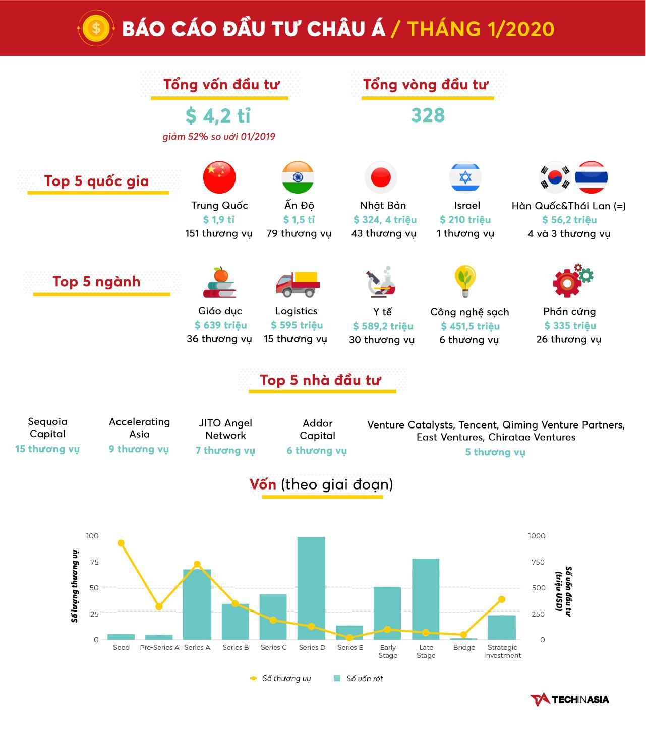 [Infographic] Vốn đầu tư giảm mạnh, mùa đông đang đến với các startup công nghệ Châu Á - Ảnh 1.