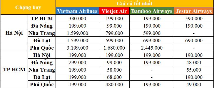Giá vé máy bay ngày 24/2: Giá vé đi Đà Nẵng chỉ từ 48 nghìn đồng/lượt - Ảnh 1.