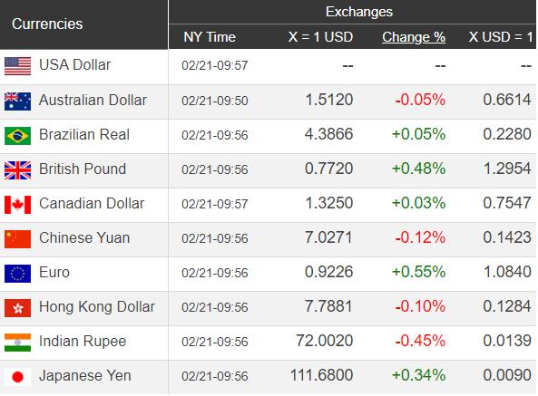 Giá USD hôm nay 22/2: Quay đầu giảm điểm vì ảnh hưởng của giá vàng  - Ảnh 1.