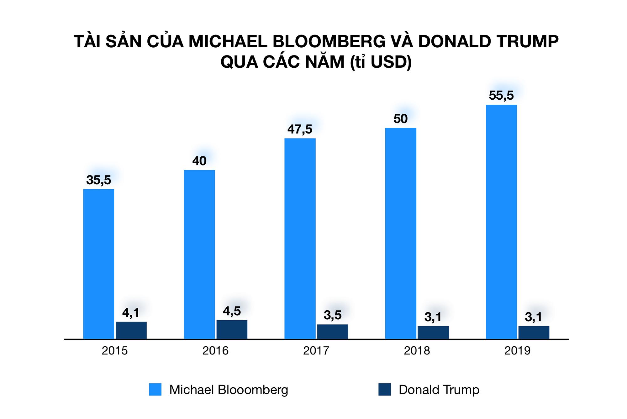 Khác xa 180 độ so với Tổng thống Trump, tỉ phú giàu thứ 9 nước Mỹ hứa bán công ty nếu đắc cử - Ảnh 4.