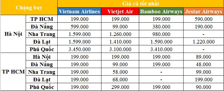 Giá vé máy bay ngày 25/2: Vietnam Airlines mở bán vé 0 đồng - Ảnh 1.