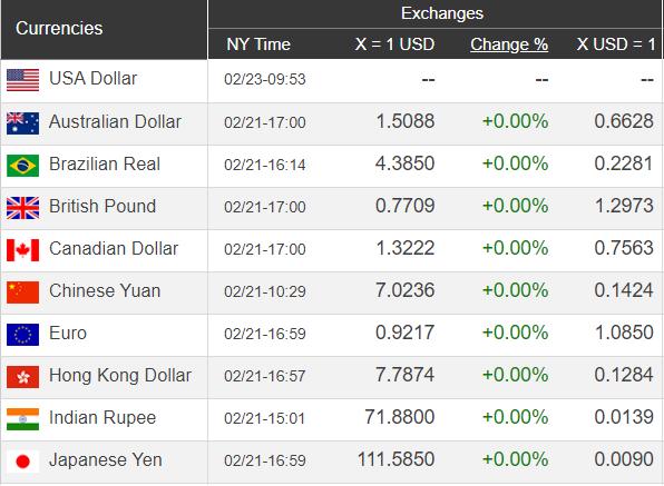 Giá USD hôm nay 24/2: Giảm nhẹ và chờ xu hướng mới - Ảnh 1.