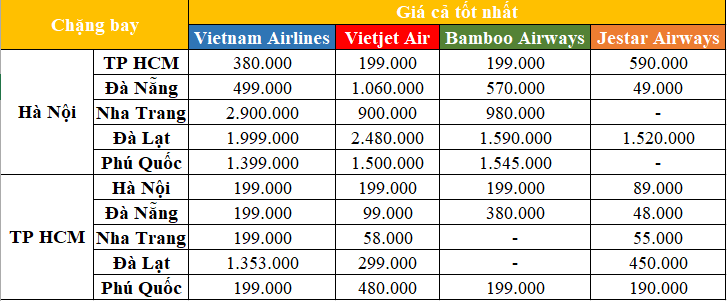 Giá vé máy bay ngày 27/2:  - Ảnh 1.