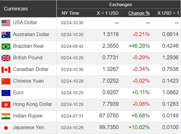 Giá USD hôm nay 25/2: Mất đà tăng, USD sắp quay đầu sụt mạnh?  - Ảnh 1.