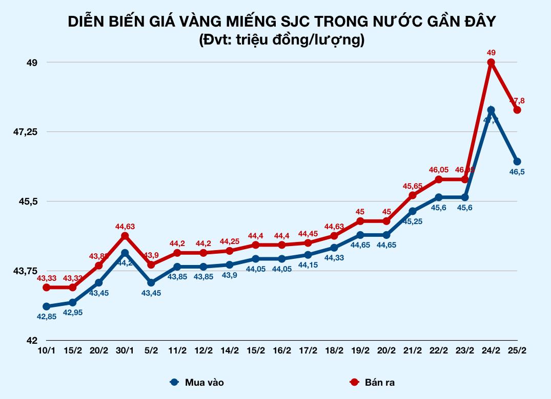 Giá vàng giảm sốc cả 2 triệu đồng sau một ngày lên đỉnh lịch sử - Ảnh 2.