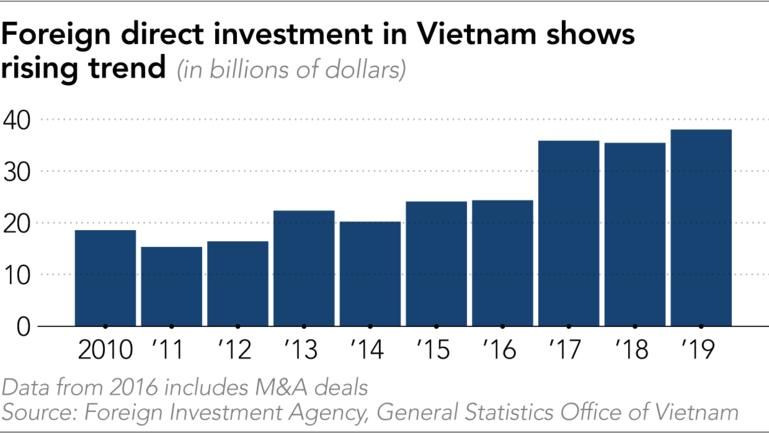 Việt Nam là điểm đầu tư 'nóng' của Samsung, Lotte và nhiều ông lớn Hàn Quốc - Ảnh 2.