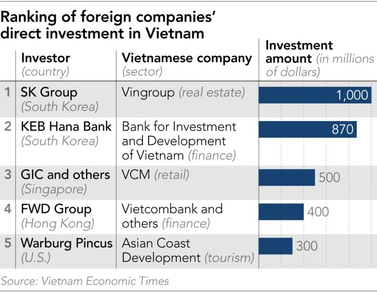 Việt Nam là điểm đầu tư 'nóng' của Samsung, Lotte và nhiều ông lớn Hàn Quốc - Ảnh 3.