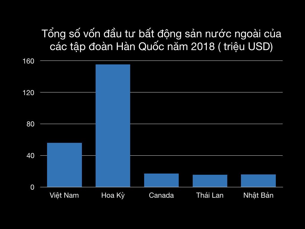 Việt Nam: Sức hút kì lạ đối với các nhà đầu tư Hàn Quốc - Ảnh 7.
