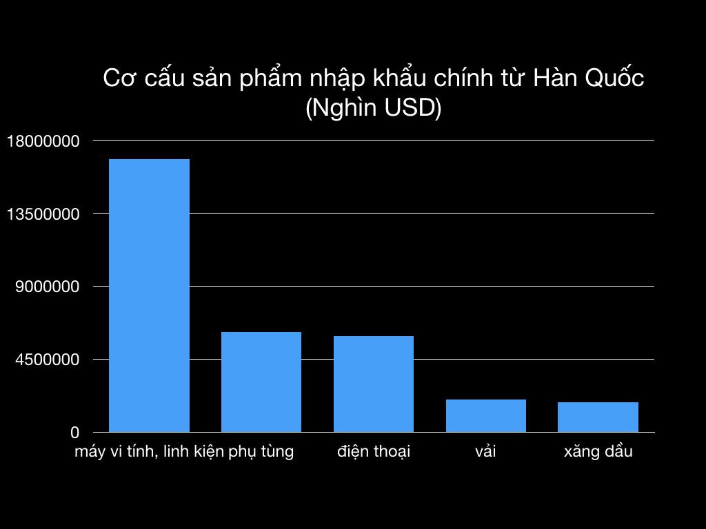 Việt Nam: Sức hút kì lạ đối với các nhà đầu tư Hàn Quốc - Ảnh 4.