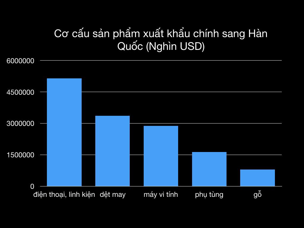 Việt Nam: Sức hút kì lạ đối với các nhà đầu tư Hàn Quốc - Ảnh 2.