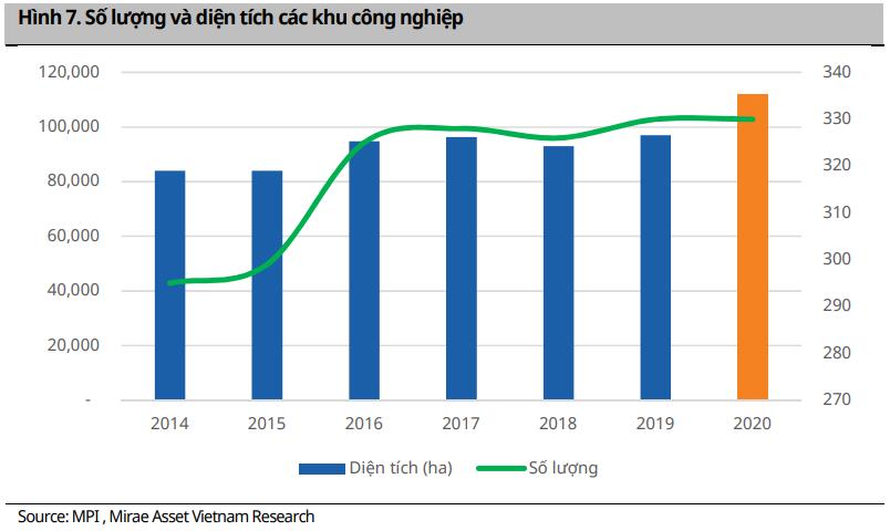 Mirae Asset: Thị phần Samsung giảm sút, Vinfast, Madaz dự báo tạo 'cú hích' cho bất động sản khu công nghiệp năm 2020? - Ảnh 2.