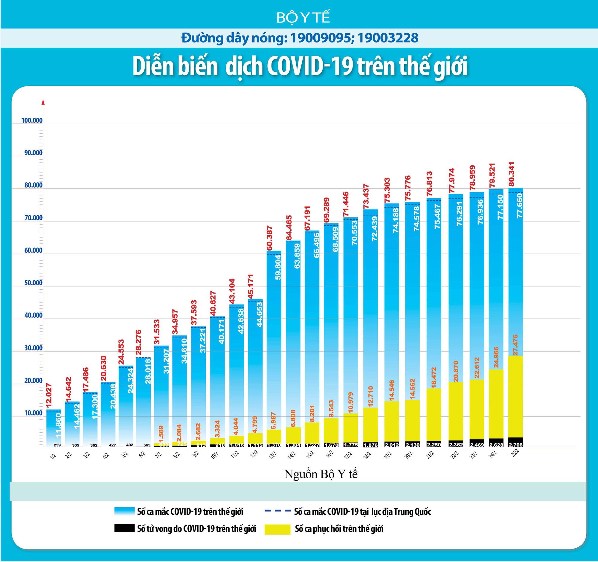 Thông tin mới nhất về dịch virus corona (Covid-19) tối 26/2: Người cuối cùng dương tính tại Việt Nam xuất viện, số ca nhiễm ở Hàn Quốc tăng lên 2.961 người - Ảnh 1.
