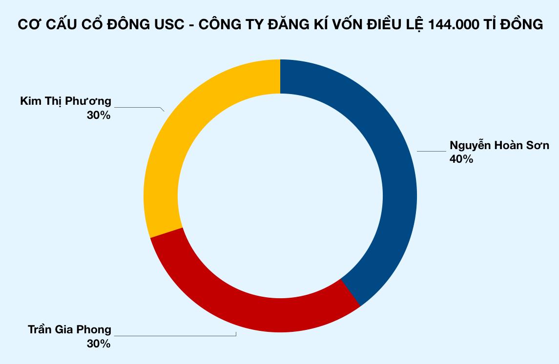 Hà Nội xuất hiện công ty mới thành lập có vốn 6,3 tỉ USD, cao hơn Viettel, Vingroup, vượt luôn tổng vốn 4 ngân hàng lớn nhất Việt Nam - Ảnh 2.