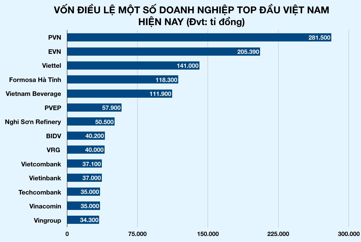 Hà Nội xuất hiện công ty mới thành lập có vốn 6,3 tỉ USD, cao hơn Viettel, Vingroup, vượt luôn tổng vốn 4 ngân hàng lớn nhất Việt Nam - Ảnh 3.