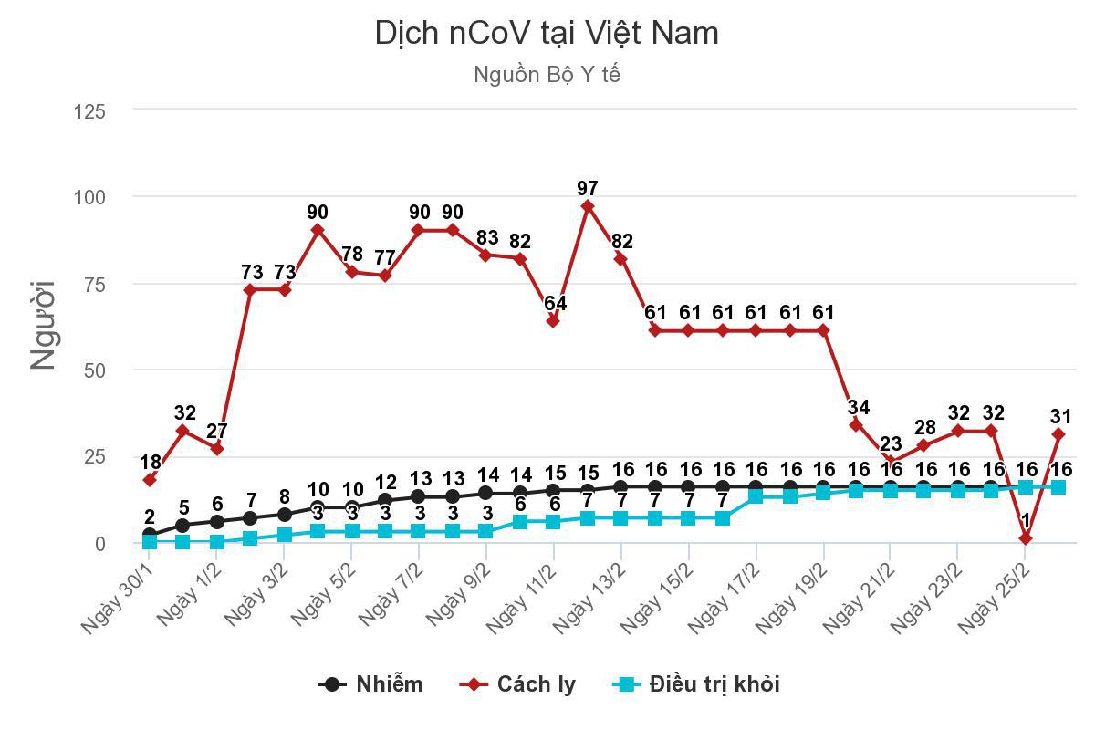 Hà Nội có 2 người nghi nhiễm Covid-19, số ca nghi nhiễm cả nước đã tăng lên 31 người - Ảnh 1.