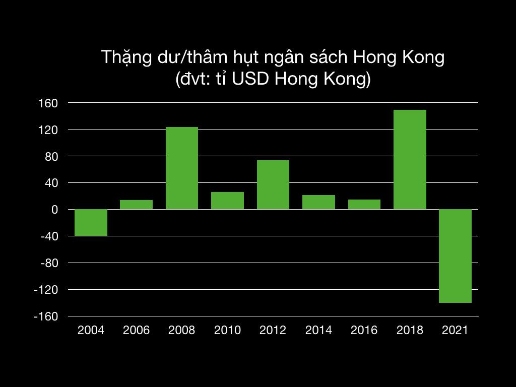 Chính quyền Hong Kong phát cho mỗi người dân 30 triệu đồng để chi tiêu nhằm kích thích nền kinh tế - Ảnh 2.