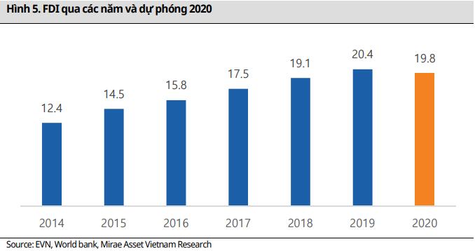 Mirae Asset: Thị phần Samsung giảm sút, Vinfast, Madaz dự báo tạo 'cú hích' cho bất động sản khu công nghiệp năm 2020? - Ảnh 1.