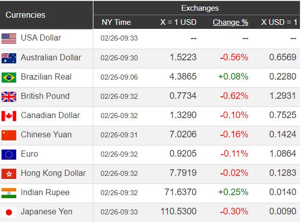Giá USD hôm nay 27/2: Tạm thời ổn định ngưỡng giá - Ảnh 1.