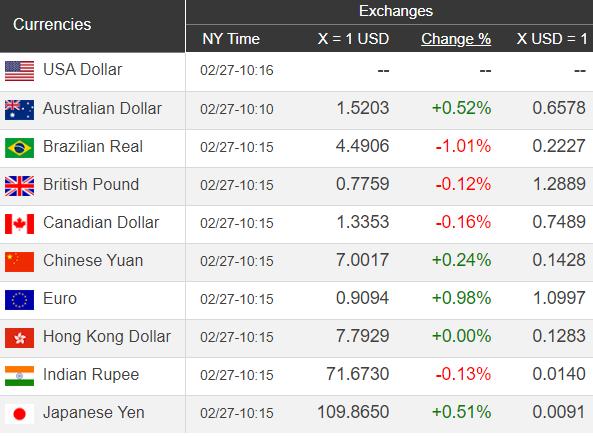 Giá USD hôm nay 28/2: Sụt giảm không phanh  - Ảnh 1.