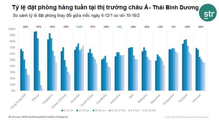 STR báo cáo: Công suất đặt phòng khách sạn của Việt Nam giảm một nửa do virus corona - Ảnh 2.