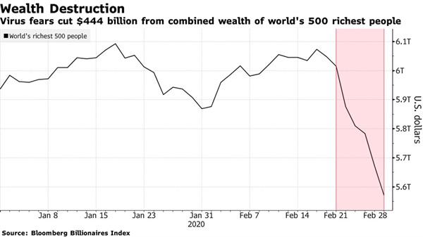 Tài sản của các tỉ phú giàu nhất thế giới bị thổi bay 444 tỉ USD trong vòng một tuần vì virus Covid - 19 - Ảnh 2.