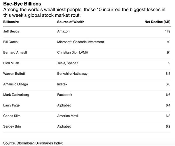 Tài sản của các tỉ phú giàu nhất thế giới bị thổi bay 444 tỉ USD trong vòng một tuần vì virus Covid - 19 - Ảnh 3.