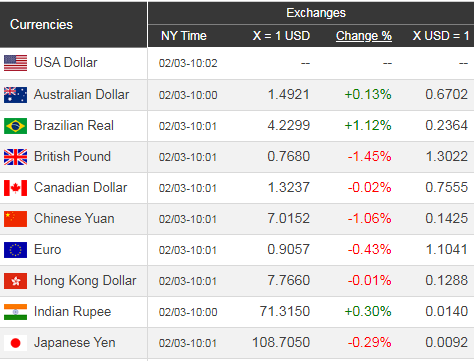 Giá USD hôm nay 4/2: Vàng đi xuống, USD bật lên mạnh mẽ - Ảnh 1.