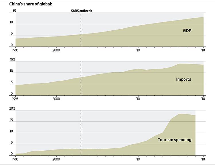 Dịch viêm phổi - 'bài kiểm tra' kinh tế toàn cầu - Ảnh 2.